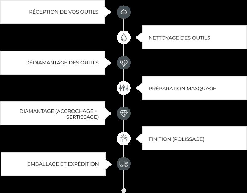 schema-7-etapes-reparation-adicatec